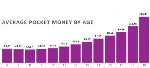 nimbl average pocket money data